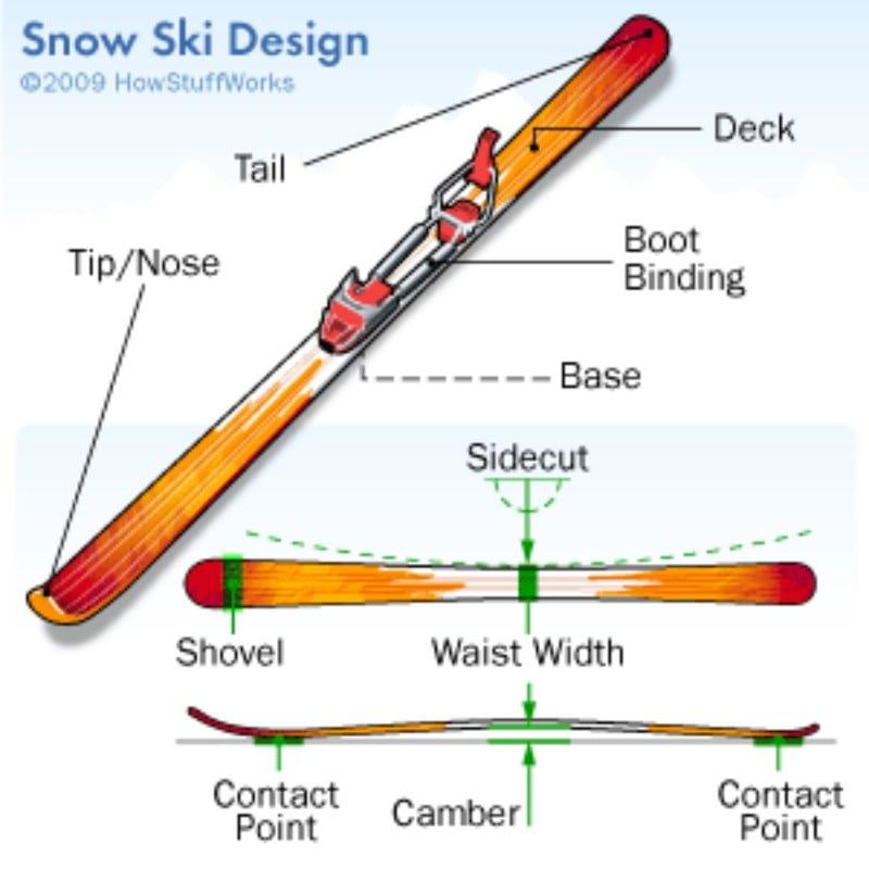 Snow Ski Design